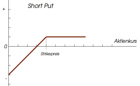 Der Short Put ist die Gegenpostion zum Long Put. Der Schreiber des Short Put verpflichtet sich, einen Basiswert (z.B. eine Aktie) zu einem bestimmten Preis, dem Ausübungspreis, zu einem.