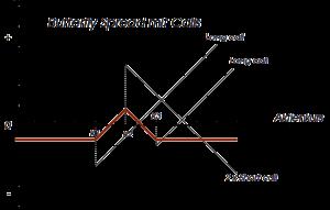 Als Spread (englisch spread für 'Spanne') bezeichnet man in der Wirtschaft allgemein die Differenz zwischen zwei einheitsgleichen zu vergleichenden ökonomischen Größen.